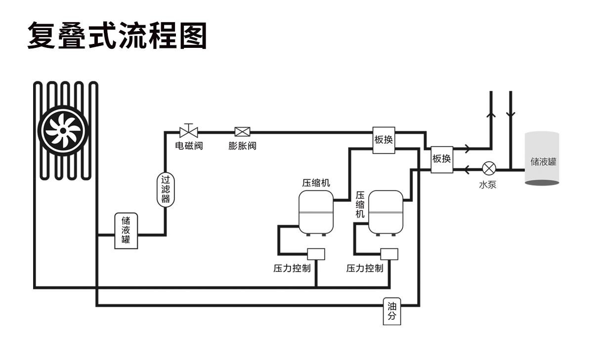 中试DLSB-50/80 工业低温冷却液循环冷水机组 旋转蒸发器制冷机